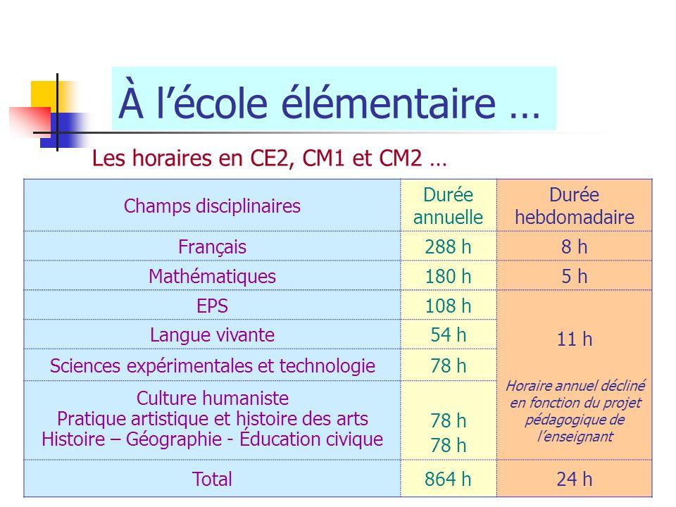 À lécole élémentaire … Les horaires en CE2, CM1 et CM2 … Champs disciplinaires Durée annuelle Durée hebdomadaire Français288 h8 h Mathématiques180 h5