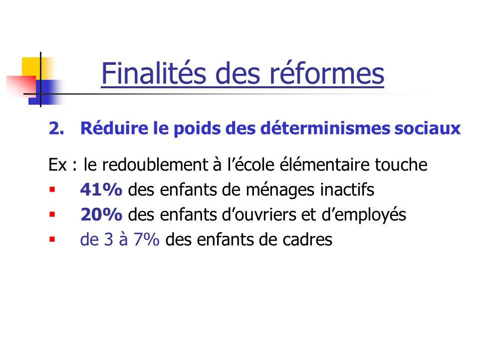 Finalités des réformes 2.Réduire le poids des déterminismes sociaux Ex : le redoublement à lécole élémentaire touche 41% des enfants de ménages inacti
