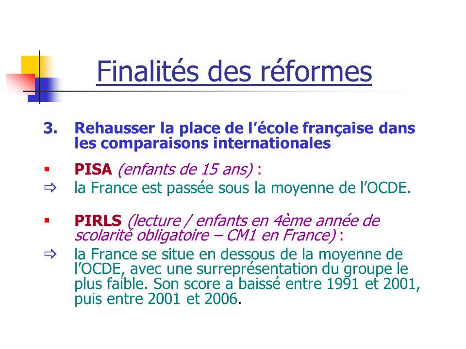 Finalités des réformes 3.Rehausser la place de lécole française dans les comparaisons internationales PISA (enfants de 15 ans) : la France est passée