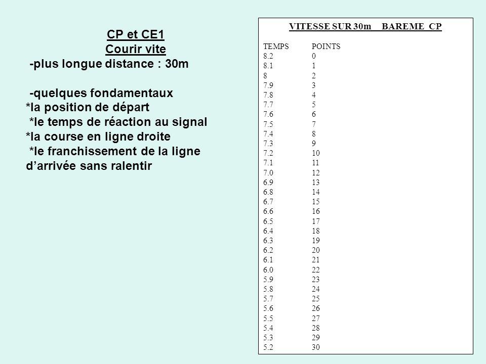 CP et CE1 Courir vite -plus longue distance : 30m -quelques fondamentaux *la position de départ *le temps de réaction au signal *la course en ligne dr