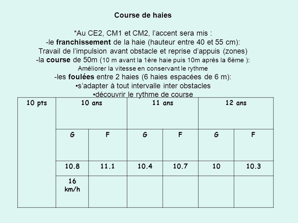 Course de haies *Au CE2, CM1 et CM2, laccent sera mis : -le franchissement de la haie (hauteur entre 40 et 55 cm): Travail de limpulsion avant obstacl