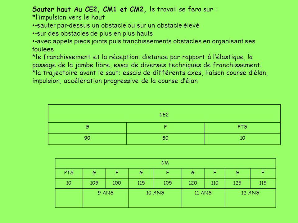 Sauter haut Au CE2, CM1 et CM2, le travail se fera sur : *limpulsion vers le haut -sauter par-dessus un obstacle ou sur un obstacle élevé -sur des obs