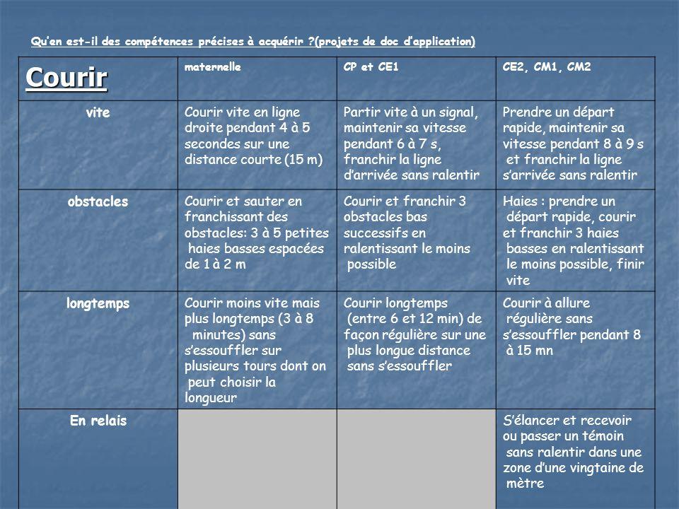 Quen est-il des compétences précises à acquérir ?(projets de doc dapplication) Courir maternelleCP et CE1CE2, CM1, CM2 viteCourir vite en ligne droite
