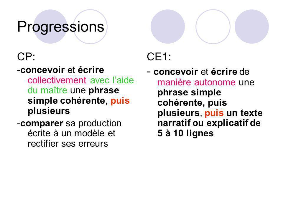 Progressions CP: -concevoir et écrire collectivement avec laide du maître une phrase simple cohérente, puis plusieurs -comparer sa production écrite à