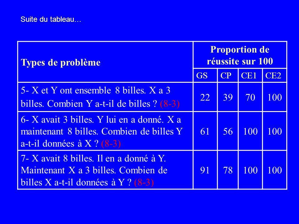 Types de problème Proportion de réussite sur 100 GSCPCE1CE2 1- X a 3 billes. Y a 5 billes. Combien X et Y ont – ils de billes ensemble ? (5+3) 100 2-
