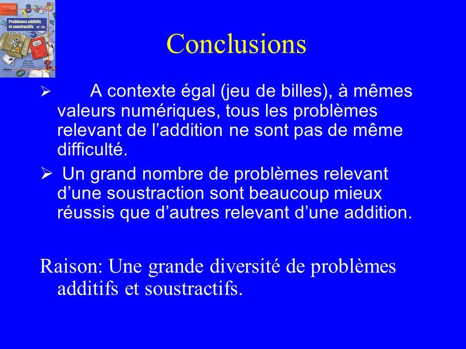 Types de problème Proportion de réussite sur 100 GSCPCE1CE2 5- X et Y ont ensemble 8 billes. X a 3 billes. Combien Y a-t-il de billes ? (8-3) 22397010