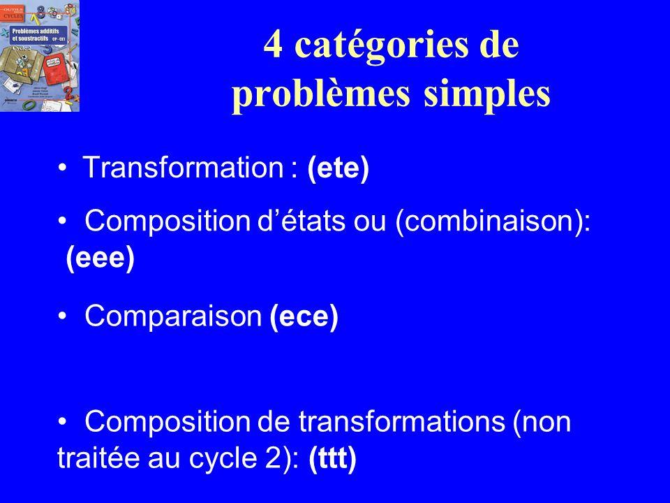 Intérêt majeur de la typologie de Vergnaud: Le maître est responsable des problèmes quil choisit pour aider les élèves à construire ses connaissances.