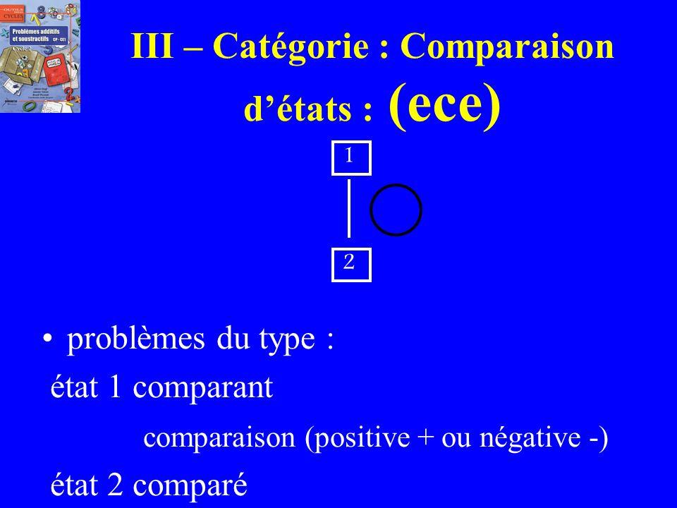 Recherche dune partie dans le cas dune combinaison détats: e E e ? Ex: Dans la classe de CP, il y a 26 élèves dont 12 filles. Combien de garçons sont