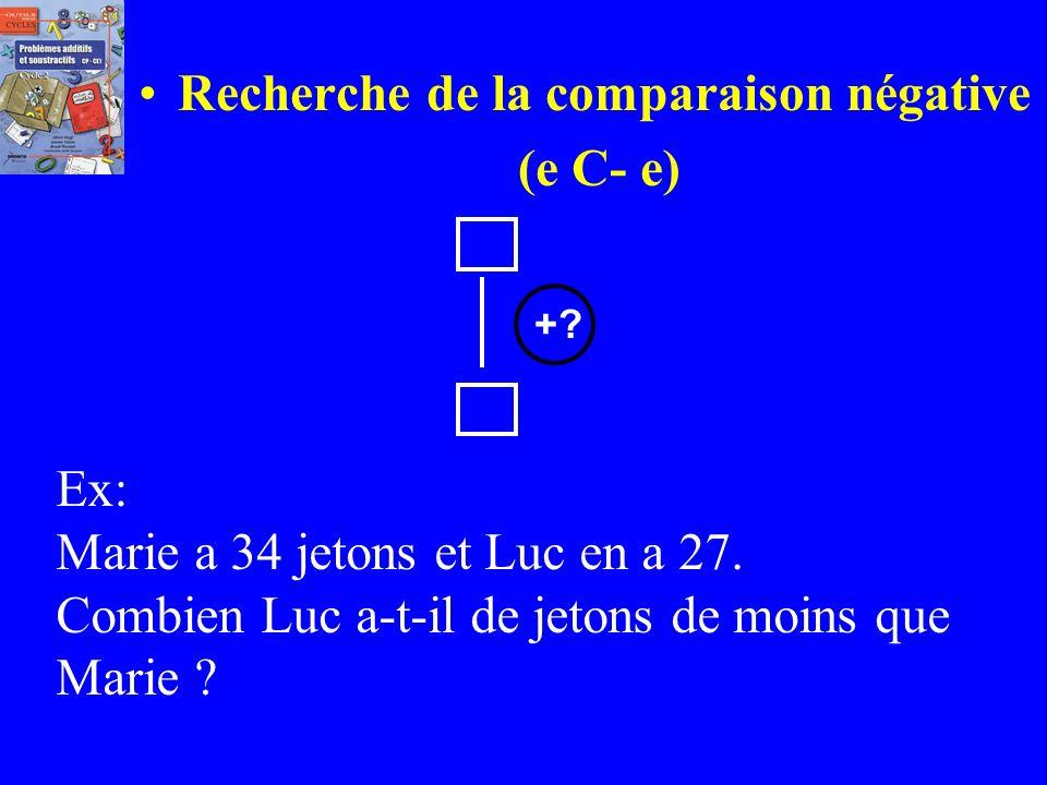 Recherche de la comparaison positive : (e C+ e) Ex: Pierre a 27 billes. Paul en a 34. Combien Paul a-t-il de billes de plus que Pierre? +?