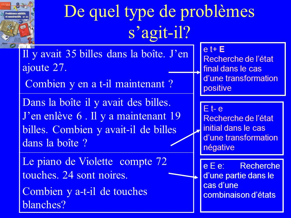 Réponse au QUIZZ Il existe donc 14 types de problèmes additifs ( dont 12 seront vus au CP et CE1): Les 6 problèmes de transformation Les 2 problèmes d