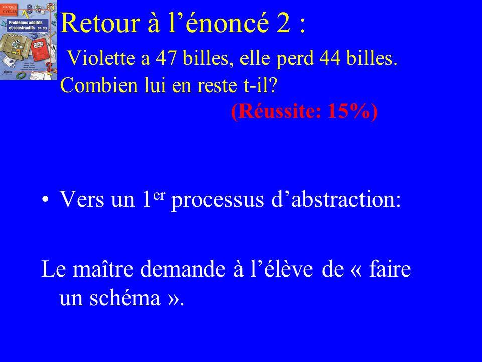 Même constat à propos de 2 autres énoncés sur lappropriation de léquivalence Enoncé 3: Siméon a 44 billes. Il en gagne. Après, il en a 47. Combien en