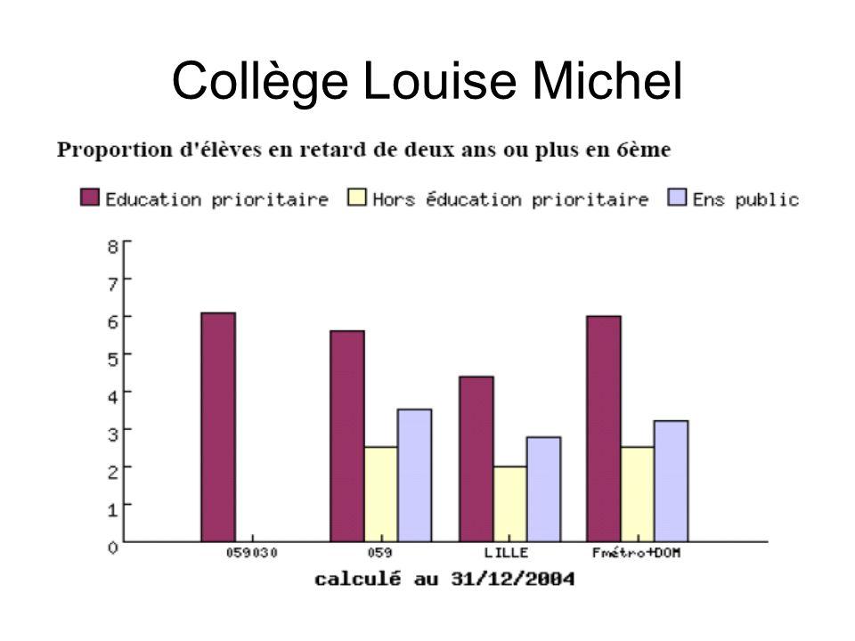 Collège Louise Michel