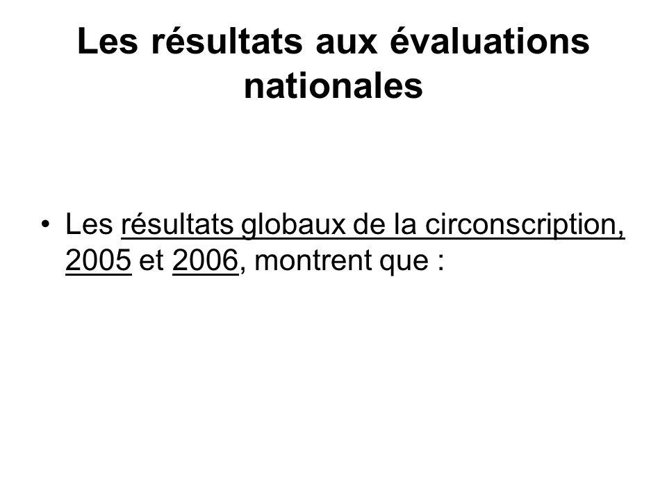 Les résultats aux évaluations nationales Les résultats globaux de la circonscription, 2005 et 2006, montrent que :