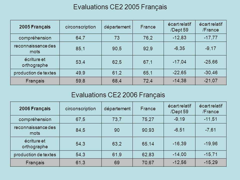 Evaluations CE2 2005 Français 2005 FrançaiscirconscriptiondépartementFrance écart relatif /Dept 59 écart relatif /France compréhension64,77376,2-12,83-17,77 reconnaissance des mots 85,190,592,9-6,35-9,17 écriture et orthographe 53,462,567,1-17,04-25,66 production de textes49,961,265,1-22,65-30,46 Français59,868,472,4-14,38-21,07 2006 FrançaiscirconscriptiondépartementFrance écart relatif /Dept 59 écart relatif /France compréhension67,573,775,27-9,19-11,51 reconnaissance des mots 84,59090,93-6,51-7,61 écriture et orthographe 54,363,265,14-16,39-19,96 production de textes54,361,962,83-14,00-15,71 Français61,36970,67-12,56-15,29 Evaluations CE2 2006 Français
