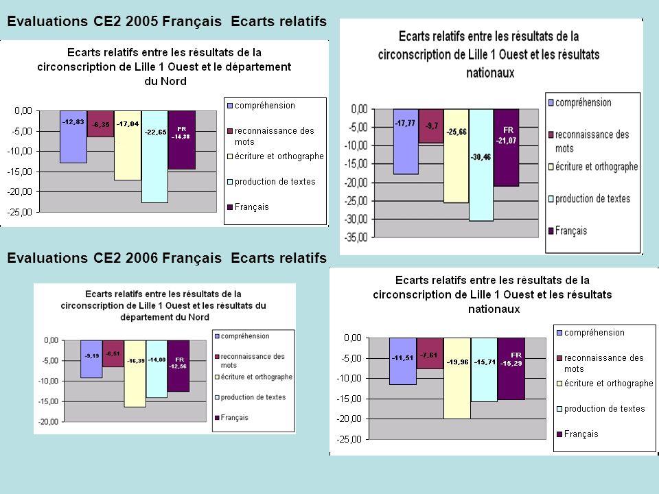 Evaluations CE2 2005 Français Ecarts relatifs Evaluations CE2 2006 Français Ecarts relatifs