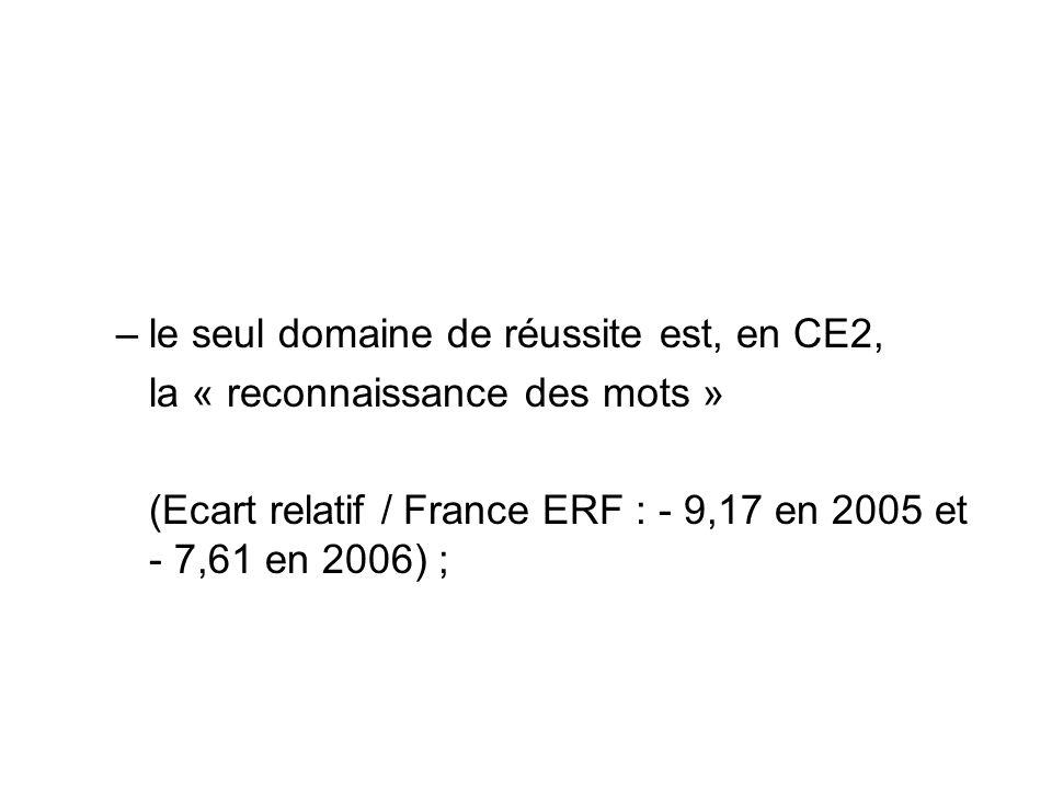 –le seul domaine de réussite est, en CE2, la « reconnaissance des mots » (Ecart relatif / France ERF : - 9,17 en 2005 et - 7,61 en 2006) ;