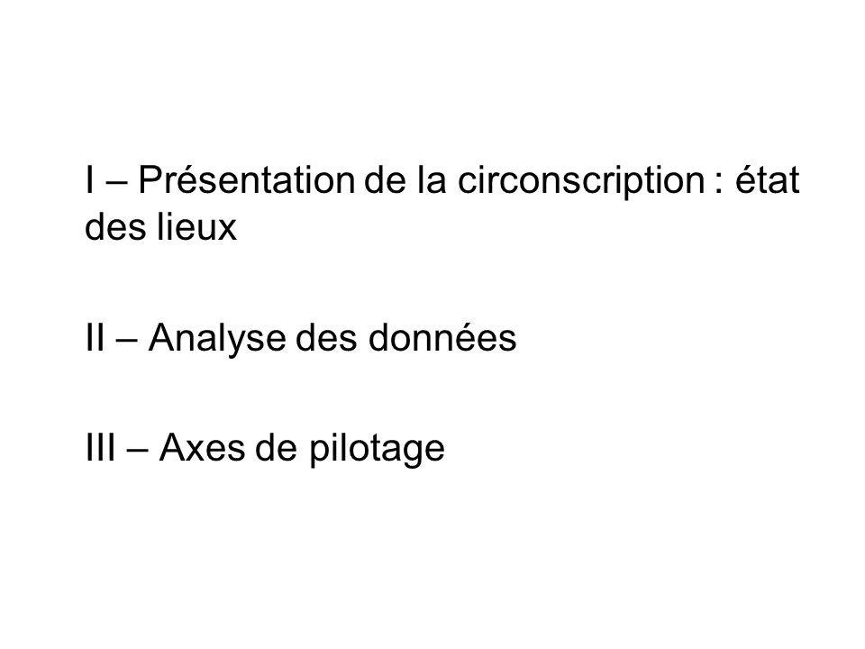 Le tableau comparatif des résultats aux évaluations CE2 / 6ème dune même cohorte met en évidence que les élèves qui ont bénéficié dune aide dun enseignant spécialisé au cours du cycle 1, repérés au CE2, ont des résultats très faibles en 6ème et nettement inférieurs aux résultats de CE2, notamment en français :