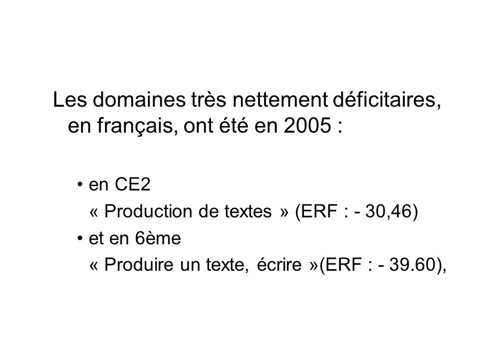 Les domaines très nettement déficitaires, en français, ont été en 2005 : en CE2 « Production de textes » (ERF : - 30,46) et en 6ème « Produire un texte, écrire »(ERF : - 39.60),