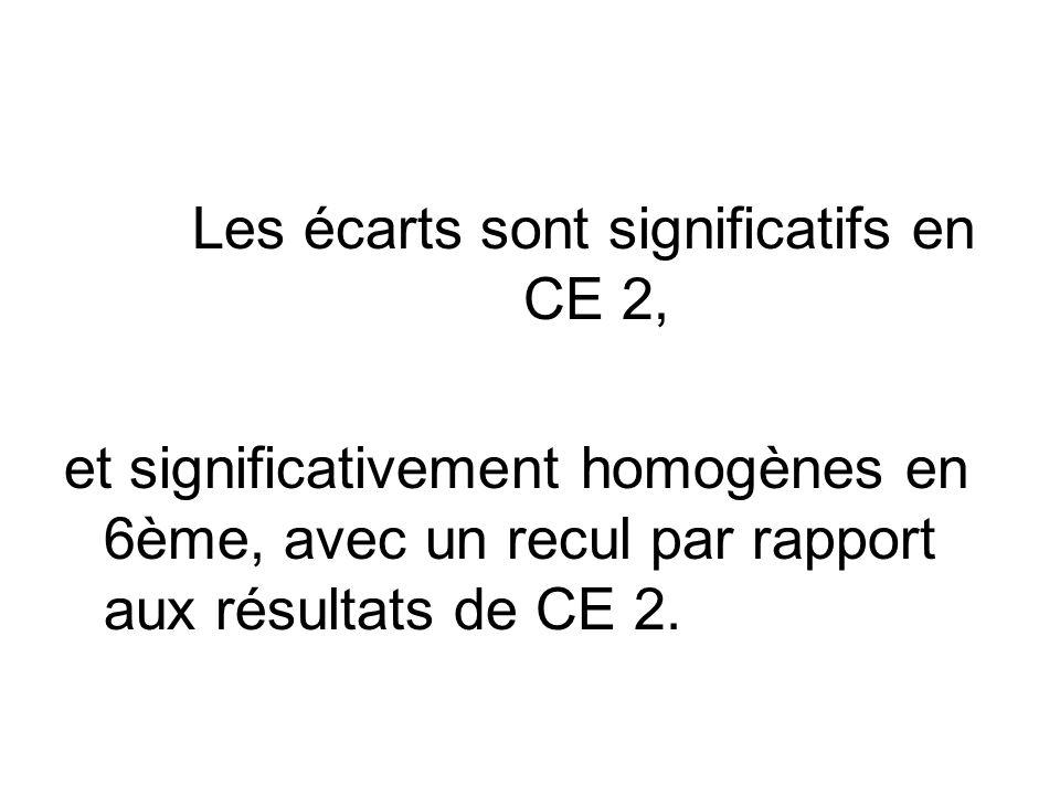 Les écarts sont significatifs en CE 2, et significativement homogènes en 6ème, avec un recul par rapport aux résultats de CE 2.