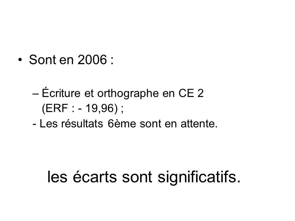 Sont en 2006 : –Écriture et orthographe en CE 2 (ERF : - 19,96) ; - Les résultats 6ème sont en attente. les écarts sont significatifs.