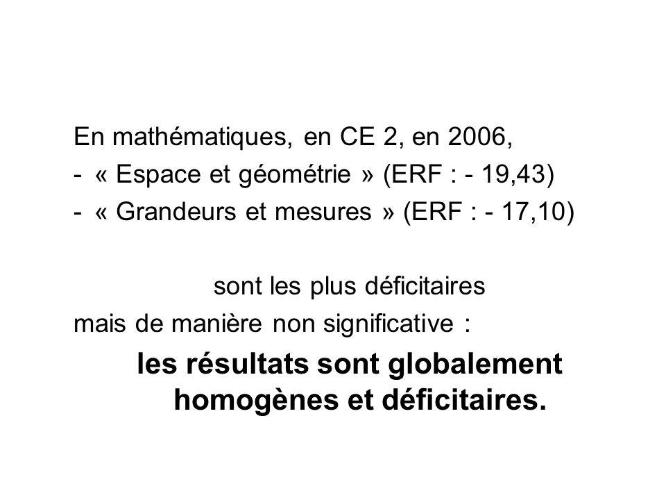 En mathématiques, en CE 2, en 2006, -« Espace et géométrie » (ERF : - 19,43) -« Grandeurs et mesures » (ERF : - 17,10) sont les plus déficitaires mais de manière non significative : les résultats sont globalement homogènes et déficitaires.