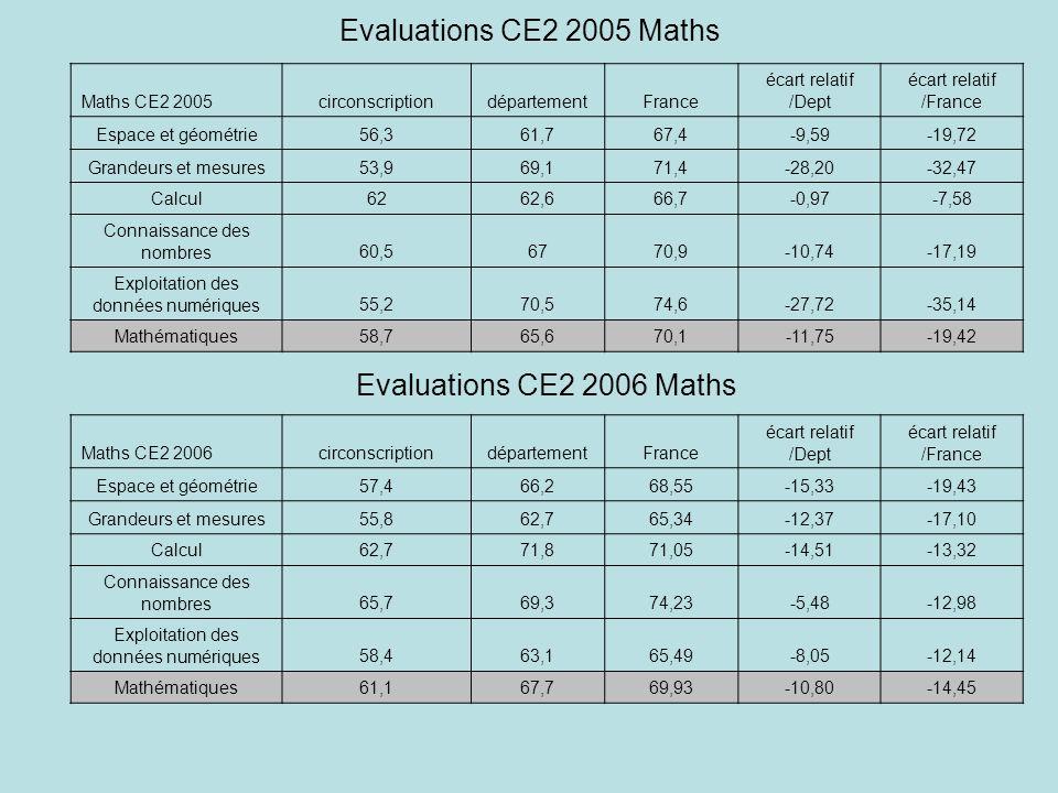 Evaluations CE2 2005 Maths Maths CE2 2005circonscriptiondépartementFrance écart relatif /Dept écart relatif /France Espace et géométrie56,361,767,4-9,59-19,72 Grandeurs et mesures53,969,171,4-28,20-32,47 Calcul6262,666,7-0,97-7,58 Connaissance des nombres60,56770,9-10,74-17,19 Exploitation des données numériques55,270,574,6-27,72-35,14 Mathématiques58,765,670,1-11,75-19,42 Maths CE2 2006circonscriptiondépartementFrance écart relatif /Dept écart relatif /France Espace et géométrie57,466,268,55-15,33-19,43 Grandeurs et mesures55,862,765,34-12,37-17,10 Calcul62,771,871,05-14,51-13,32 Connaissance des nombres65,769,374,23-5,48-12,98 Exploitation des données numériques58,463,165,49-8,05-12,14 Mathématiques61,167,769,93-10,80-14,45 Evaluations CE2 2006 Maths