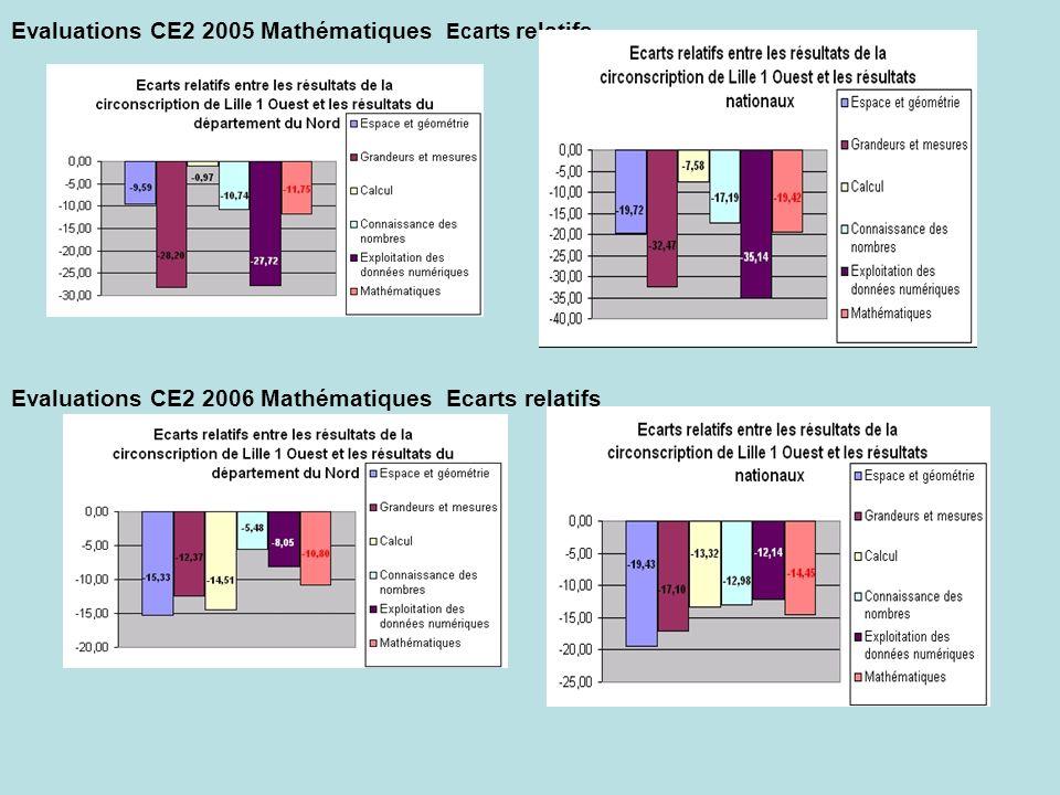 Evaluations CE2 2005 Mathématiques Ecarts relatifs Evaluations CE2 2006 Mathématiques Ecarts relatifs