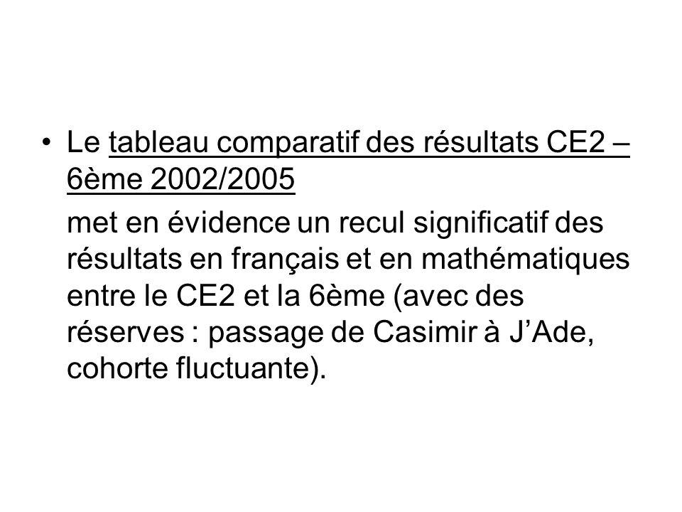 Le tableau comparatif des résultats CE2 – 6ème 2002/2005 met en évidence un recul significatif des résultats en français et en mathématiques entre le CE2 et la 6ème (avec des réserves : passage de Casimir à JAde, cohorte fluctuante).