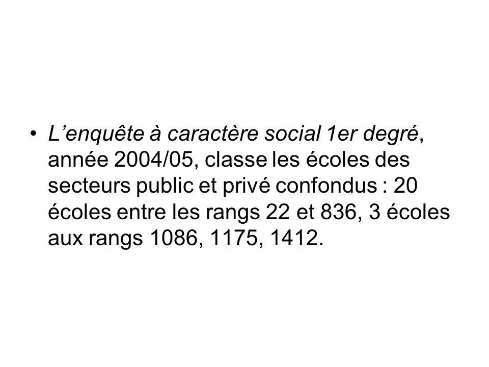 Lenquête à caractère social 1er degré, année 2004/05, classe les écoles des secteurs public et privé confondus : 20 écoles entre les rangs 22 et 836, 3 écoles aux rangs 1086, 1175, 1412.