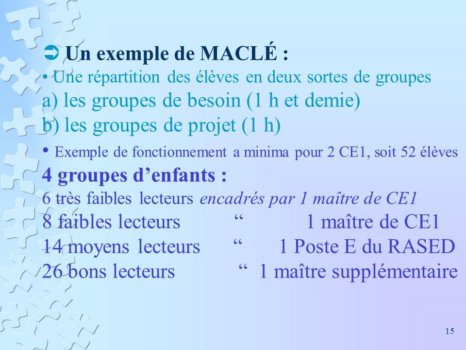 Un exemple de MACLÉ : Une répartition des élèves en deux sortes de groupes a) les groupes de besoin (1 h et demie) b) les groupes de projet (1 h) Exem