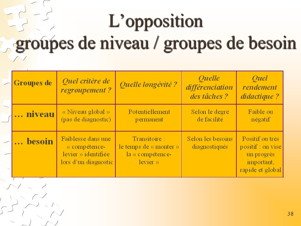 Lopposition groupes de niveau / groupes de besoin 38