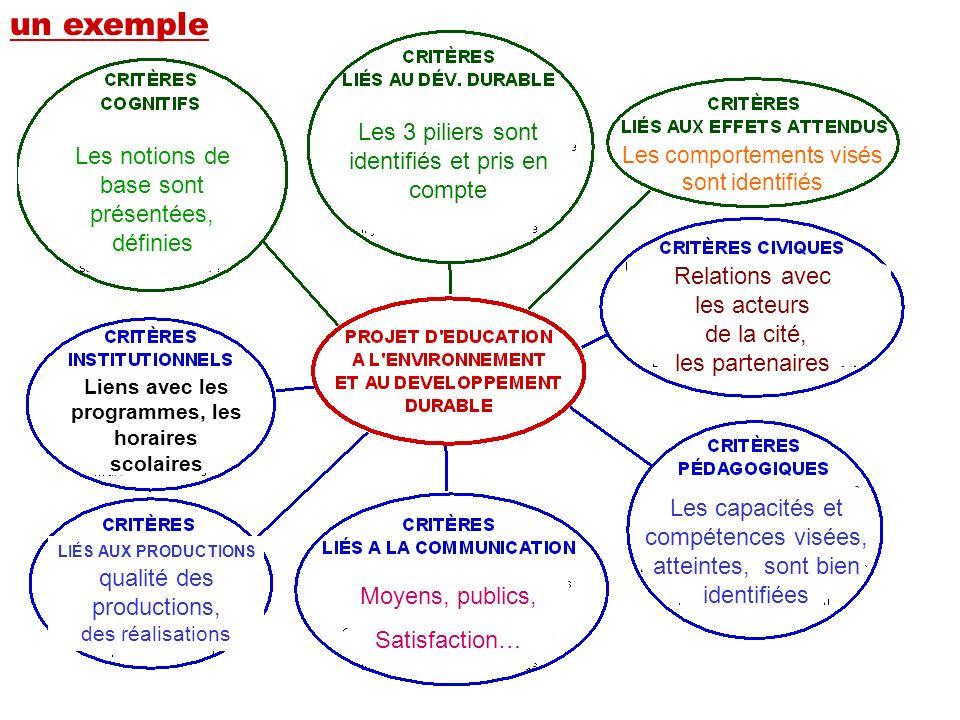 un exemple Les 3 piliers sont identifiés et pris en compte Les notions de base sont présentées, définies Les comportements visés sont identifiés Les c