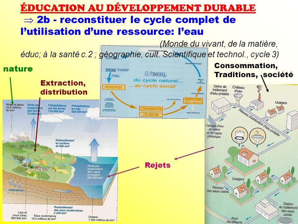 nature Extraction, distribution Consommation, Traditions, société Rejets ÉDUCATION AU DÉVELOPPEMENT DURABLE 2b - reconstituer le cycle complet de luti