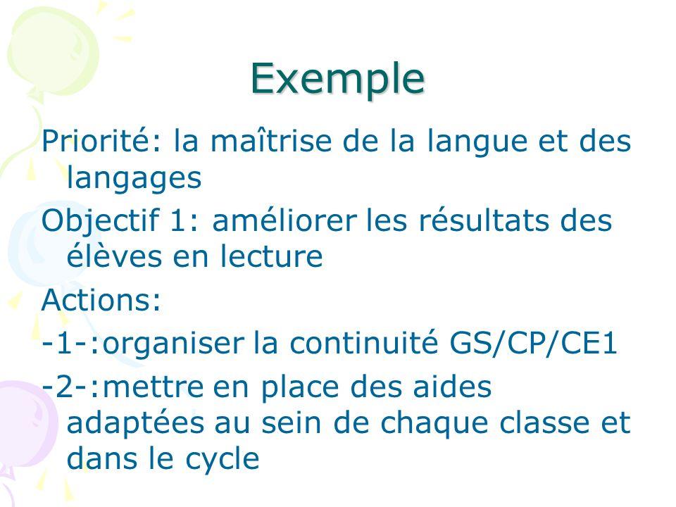 Exemple Priorité: la maîtrise de la langue et des langages Objectif 1: améliorer les résultats des élèves en lecture Actions: -1-:organiser la continu