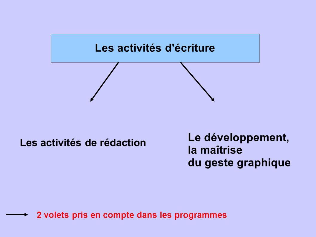 Les activités d'écriture Le développement, la maîtrise du geste graphique Les activités de rédaction 2 volets pris en compte dans les programmes