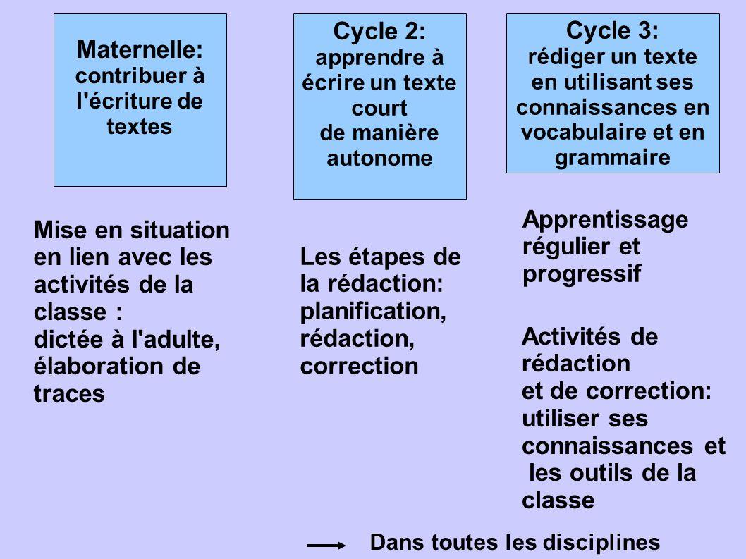 Cycle 2: apprendre à écrire un texte court de manière autonome Maternelle: contribuer à l'écriture de textes Cycle 3: rédiger un texte en utilisant se