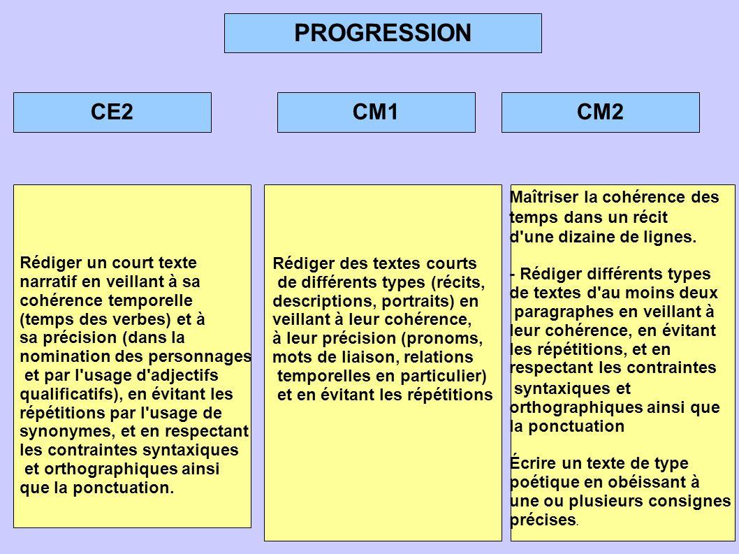PROGRESSION CE2CM1CM2 Rédiger des textes courts de différents types (récits, descriptions, portraits) en veillant à leur cohérence, à leur précision (