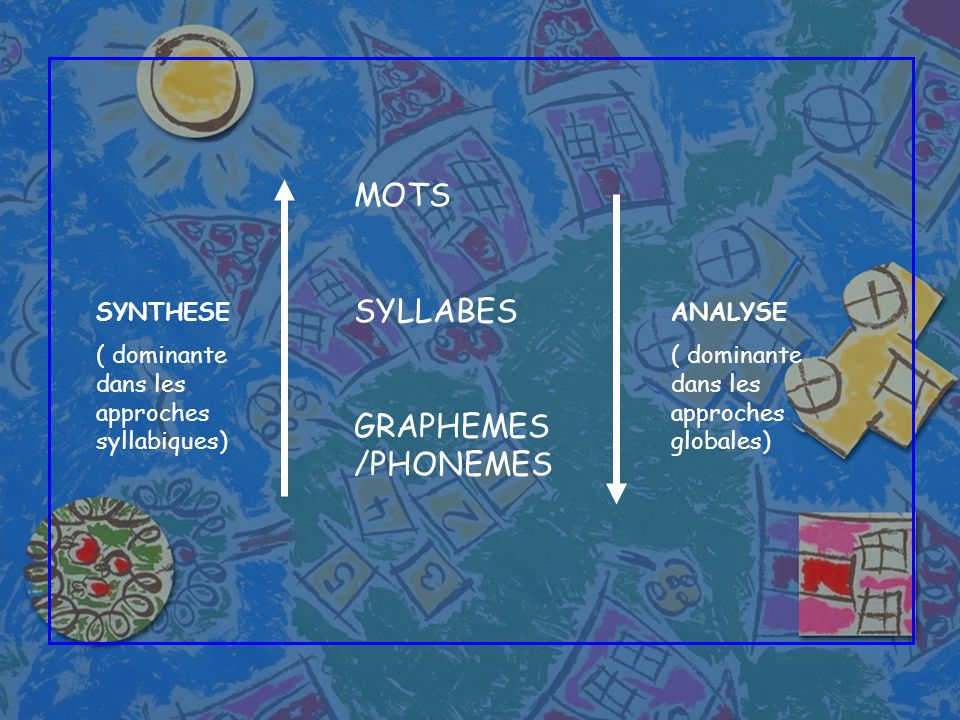MOTS SYLLABES GRAPHEMES /PHONEMES SYNTHESE ( dominante dans les approches syllabiques) ANALYSE ( dominante dans les approches globales)