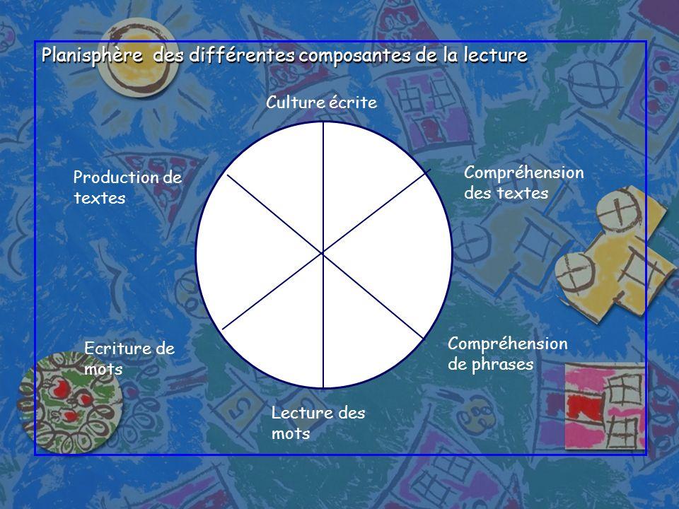 Planisphère des différentes composantes de la lecture Culture écrite Compréhension des textes Lecture des mots Compréhension de phrases Ecriture de mo