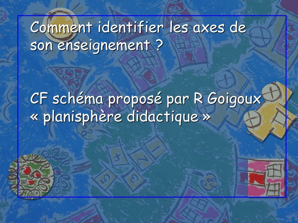 Comment identifier les axes de son enseignement ? CF schéma proposé par R Goigoux « planisphère didactique »