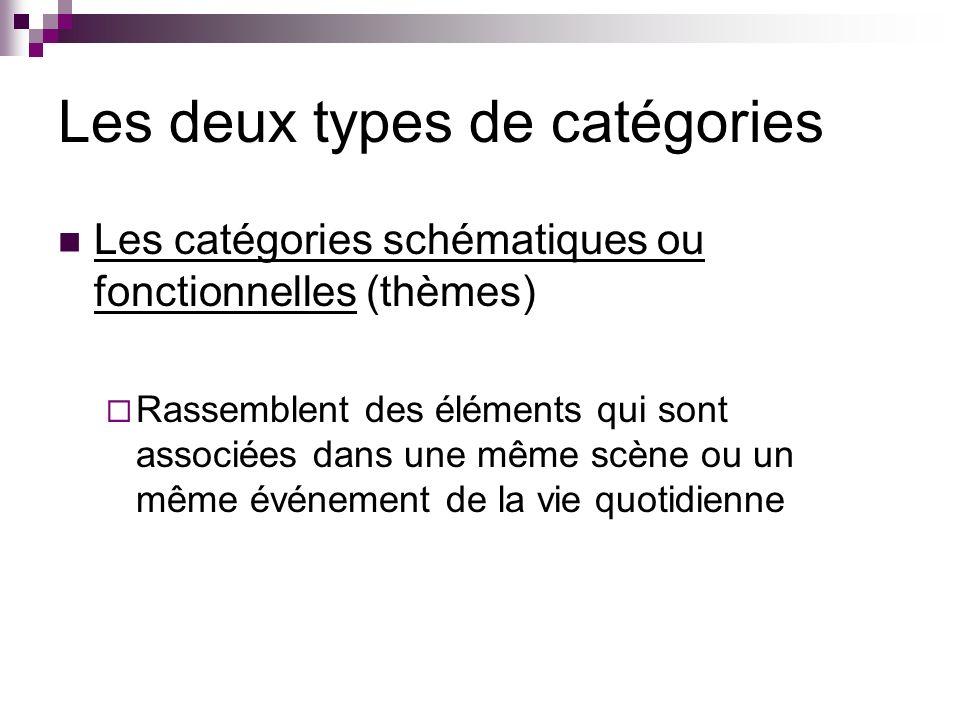 Les deux types de catégories Les catégories schématiques ou fonctionnelles (thèmes) Rassemblent des éléments qui sont associées dans une même scène ou