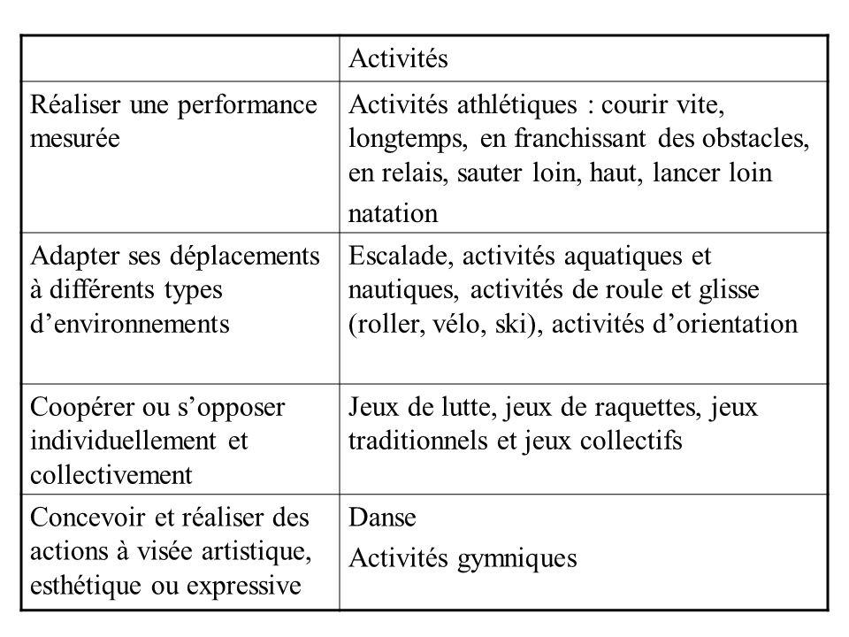 Activités Réaliser une performance mesurée Activités athlétiques : courir vite, longtemps, en franchissant des obstacles, en relais, sauter loin, haut