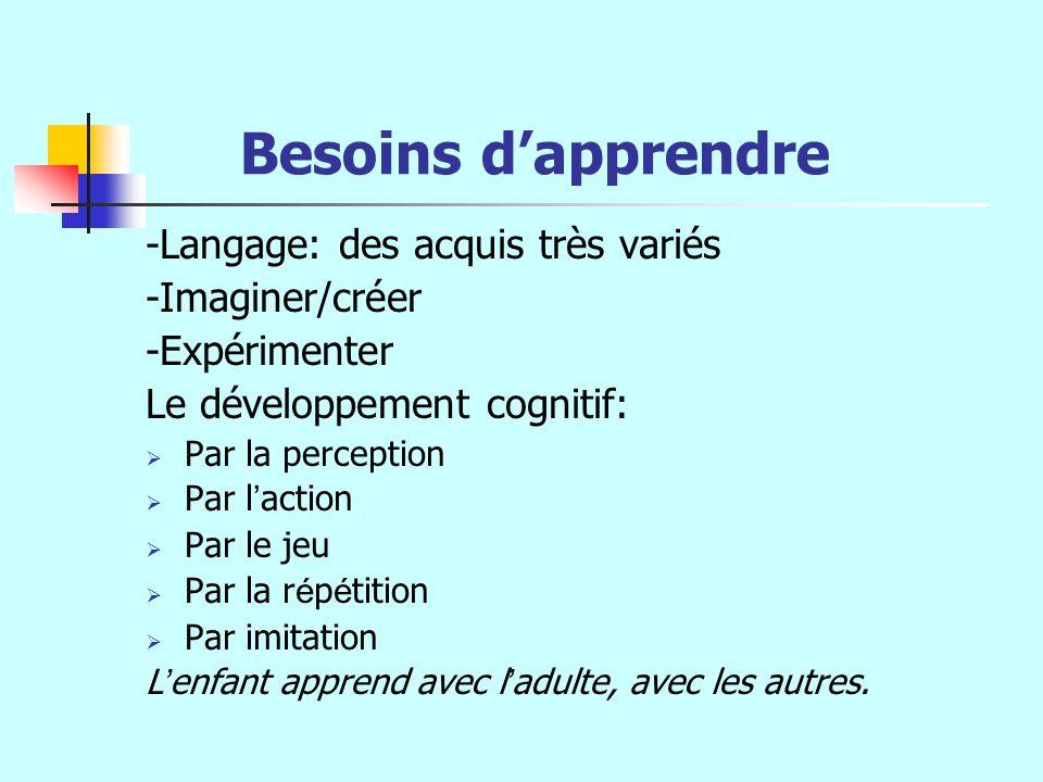 Besoins dapprendre -Langage: des acquis très variés -Imaginer/créer -Expérimenter Le développement cognitif: Par la perception Par l action Par le jeu