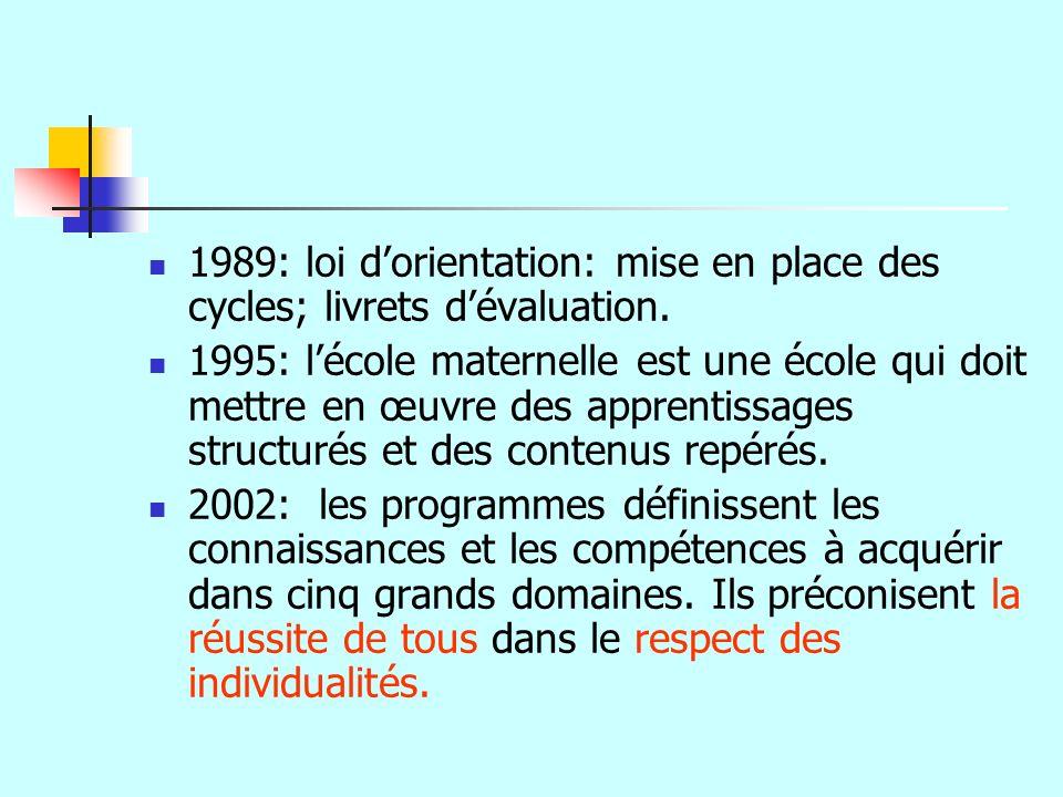 1989: loi dorientation: mise en place des cycles; livrets dévaluation. 1995: lécole maternelle est une école qui doit mettre en œuvre des apprentissag