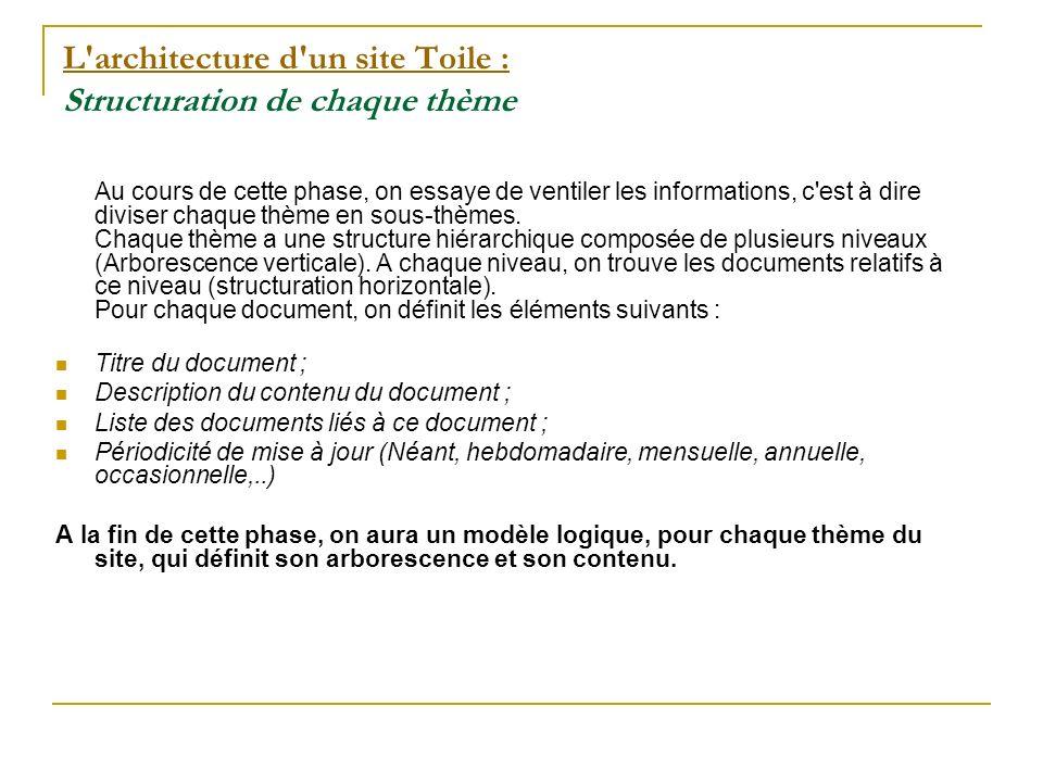L architecture d un site Toile : L architecture d un site Toile : Les types de structuration à éviter Fig 1- EXEMPLE DE STRUCTURE TROP PROFONDE