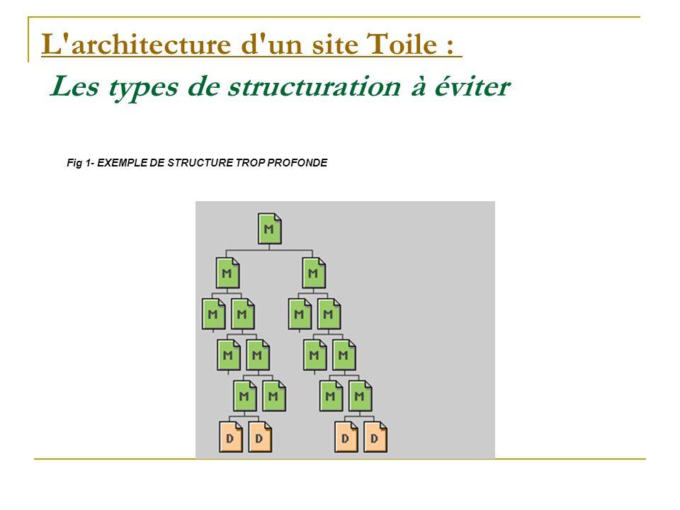 L architecture d un site Toile : L architecture d un site Toile : Les types de structuration à éviter Fig 2- EXEMPLE DE STRUCTURE TROP LINEAIRE