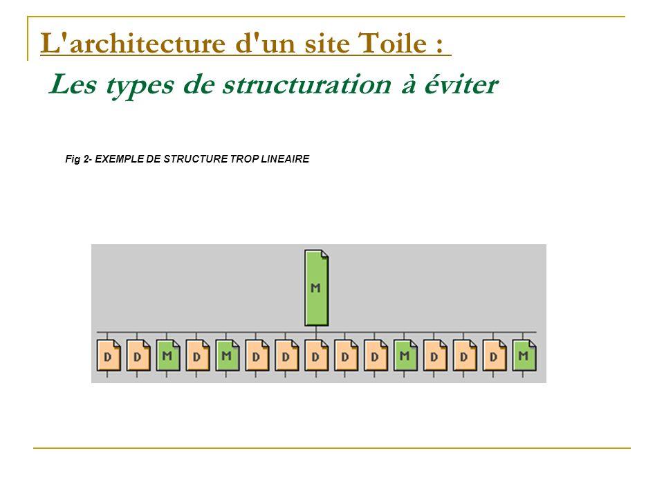La conception d un modèle de site : La conception d un modèle de site : Plan Un internaute a besoin de se faire une image mentale du site et de comprendre sa structuration.
