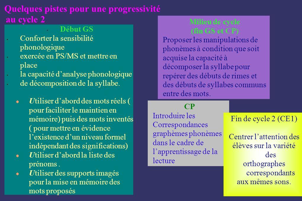 Début GS Conforter la sensibilité phonologique exercée en PS/MS et mettre en place la capacité danalyse phonologique de décomposition de la syllabe. U
