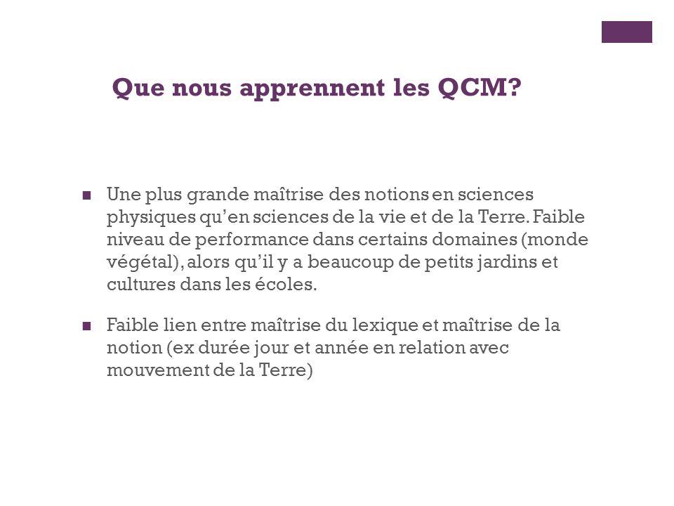 Que nous apprennent les QCM.
