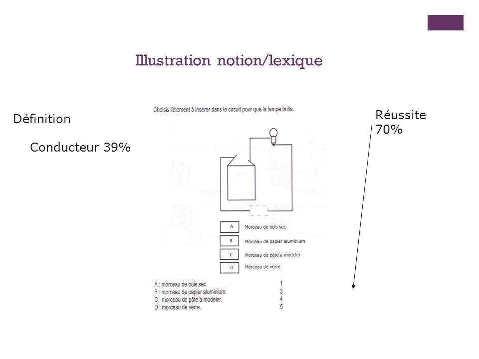 Illustration notion/lexique Réussite 70% Définition Conducteur 39%